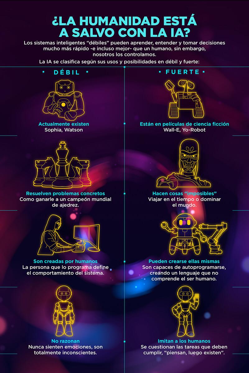 Los riesgos de la Inteligencia Artificial
